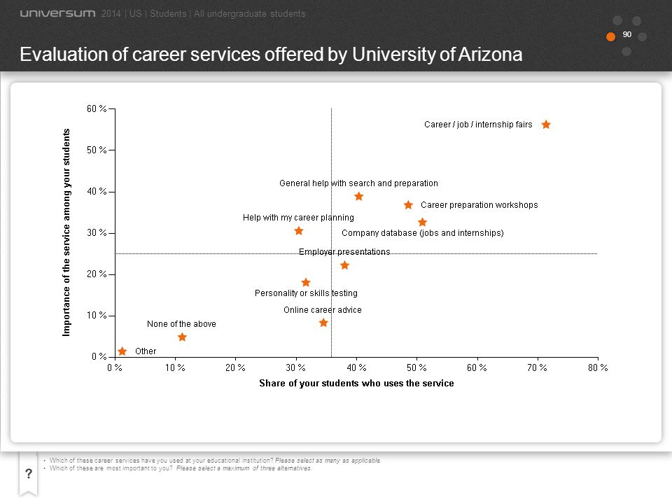 Evaluation of career services offered by University of Arizona