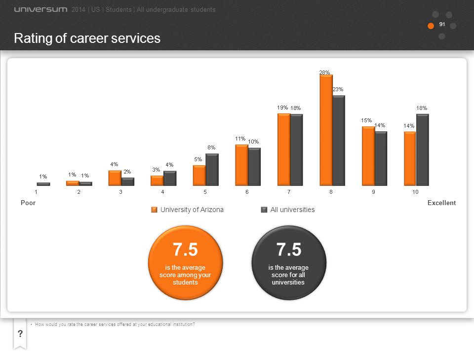 7.5 7.5 Rating of career services