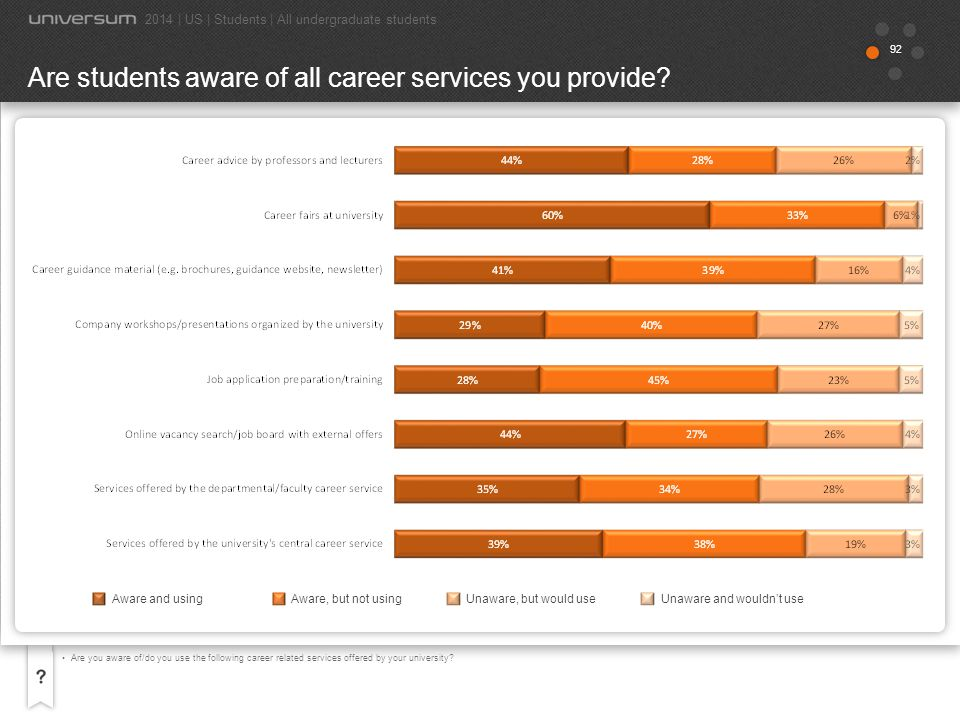 Are students aware of all career services you provide