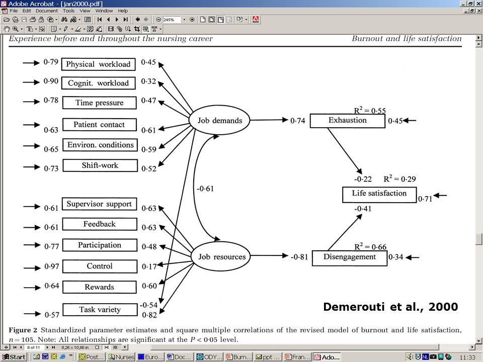Demerouti et al., 2000