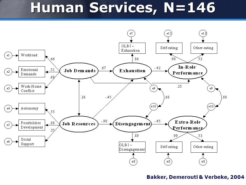 Human Services, N=146 Bakker, Demerouti & Verbeke, 2004