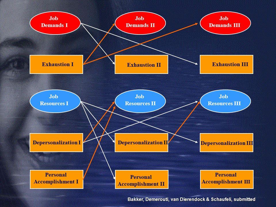 Depersonalization III Resources III