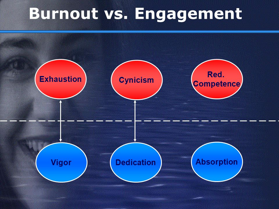 Burnout vs. Engagement Exhaustion Cynicism Red. Competence Vigor