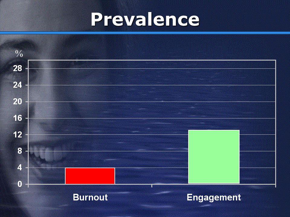 Prevalence %
