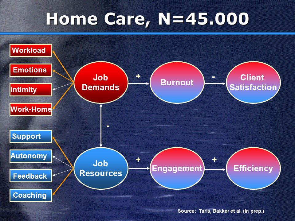 Home Care, N=45.000 Job Demands Burnout Client Satisfaction + - - Job