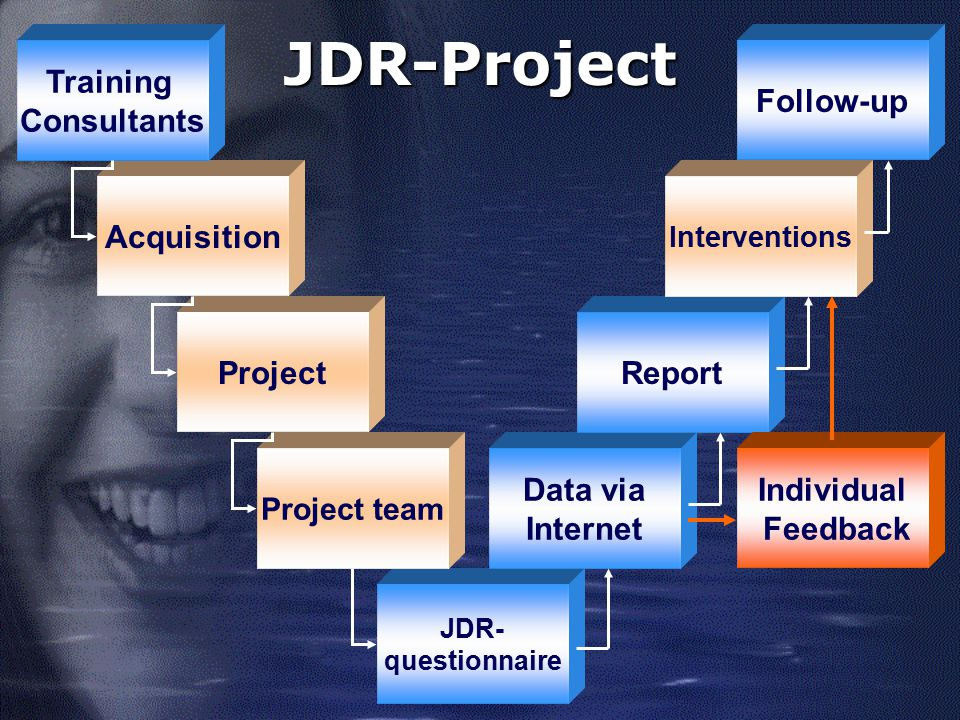 JDR-Project Project Acquisition Training Consultants Data via Internet
