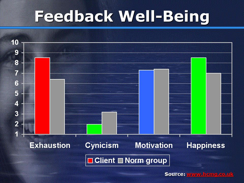 Feedback Well-Being Source: www.hcmg.co.uk