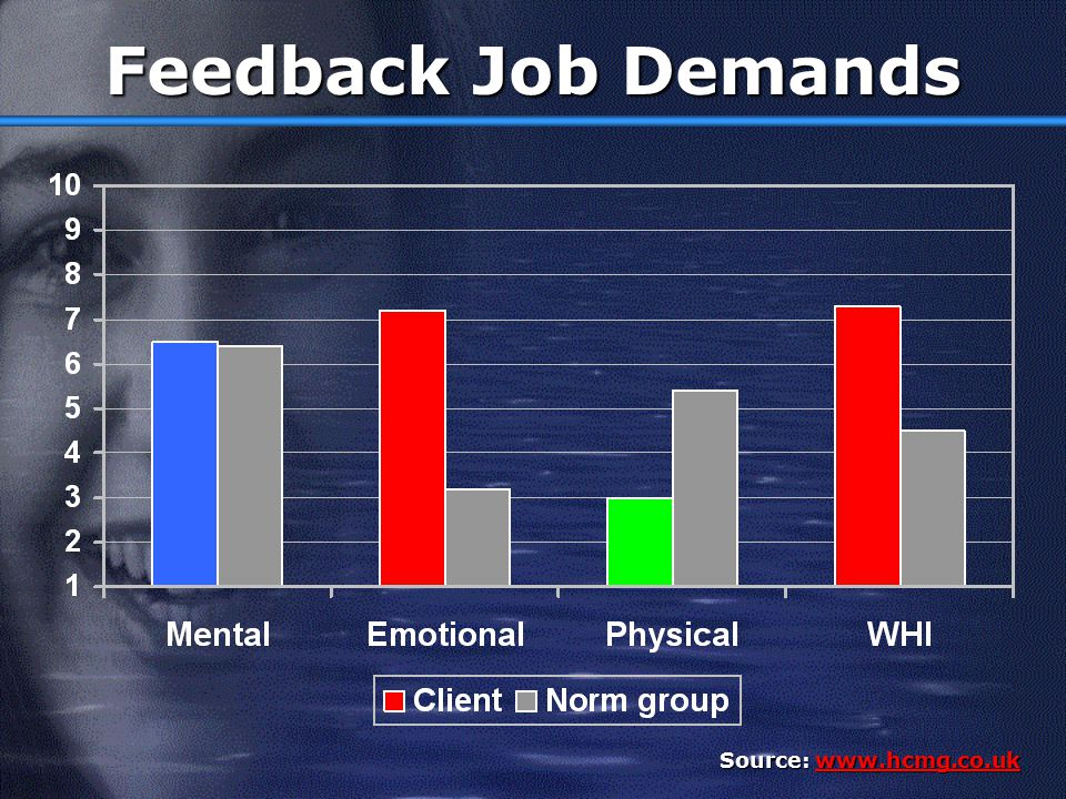 Feedback Job Demands Source: www.hcmg.co.uk