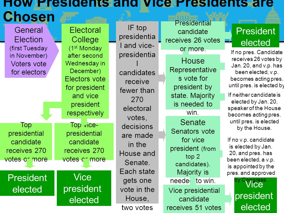 How Presidents and Vice Presidents are Chosen