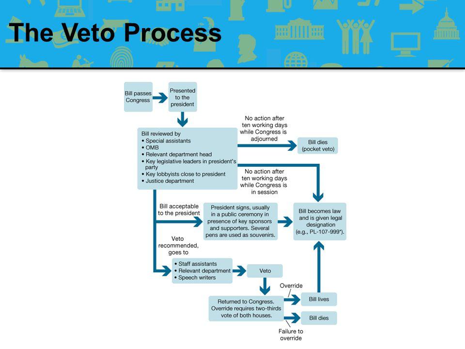 The Veto Process FIGURE 13.1 The Veto Process