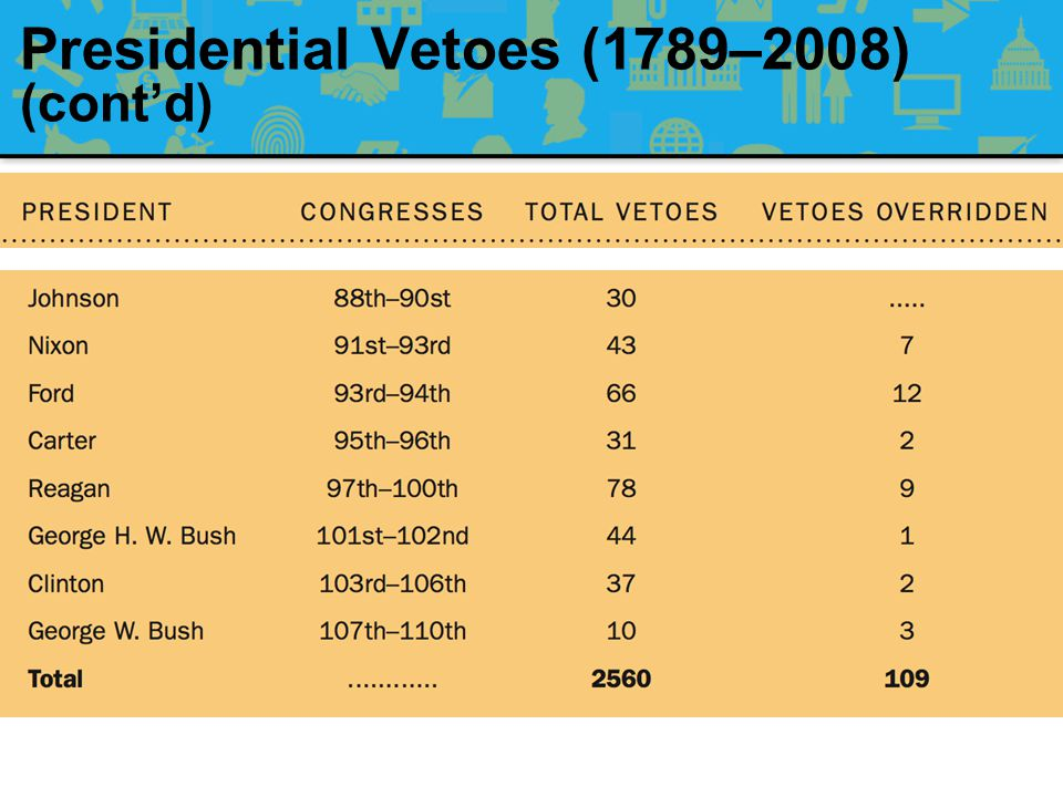 Presidential Vetoes (1789–2008) (cont'd)