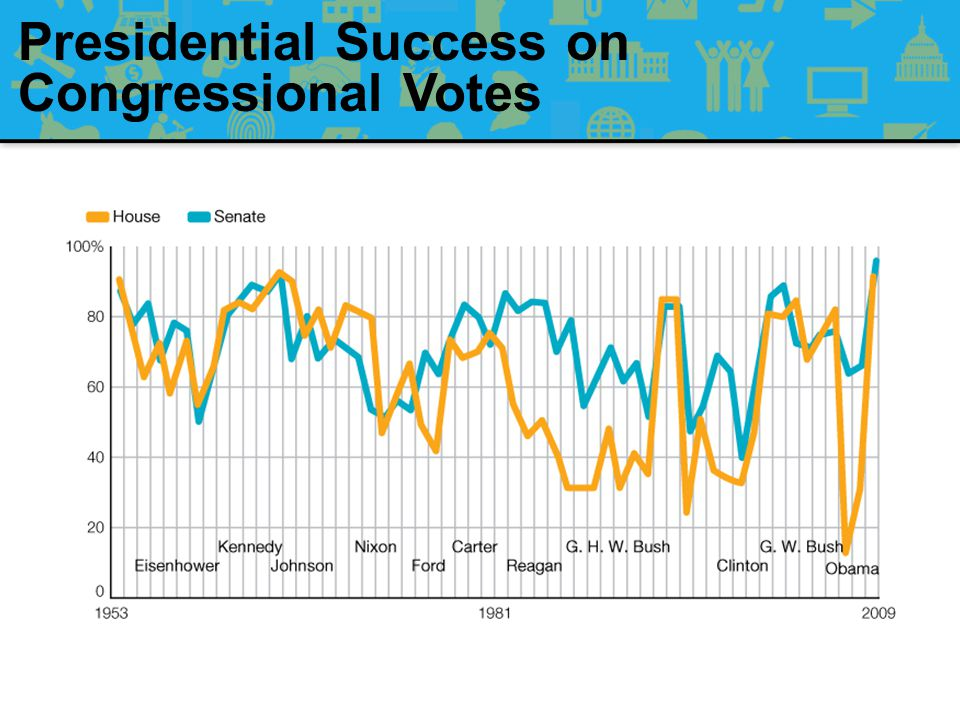 Presidential Success on Congressional Votes