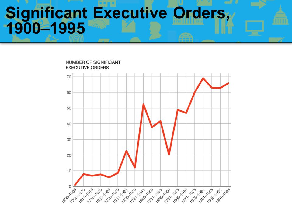 Significant Executive Orders, 1900–1995