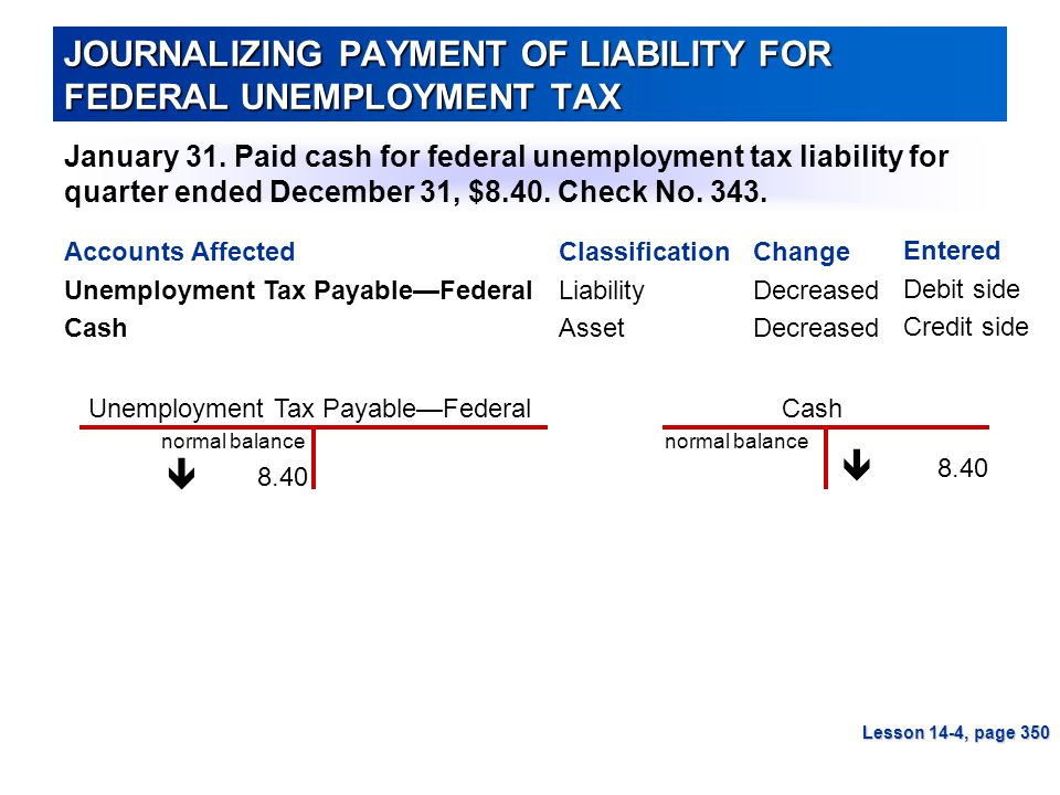 JOURNALIZING PAYMENT OF LIABILITY FOR FEDERAL UNEMPLOYMENT TAX