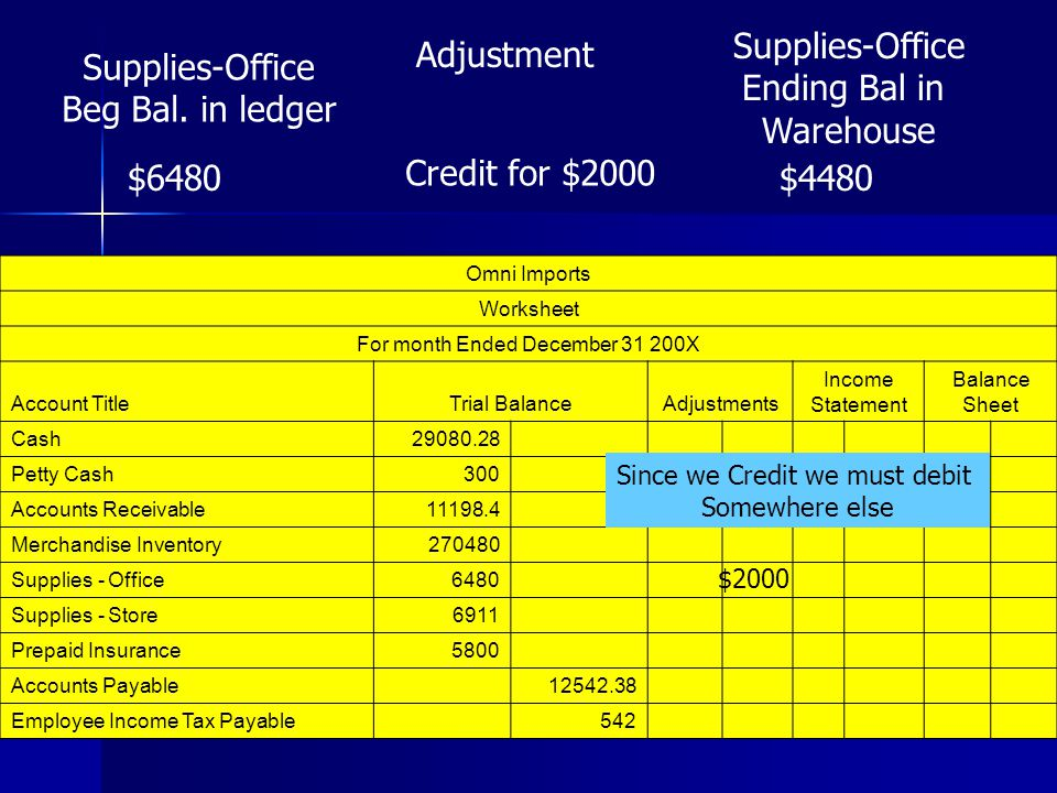 Supplies-Office Ending Bal in Warehouse Adjustment Supplies-Office