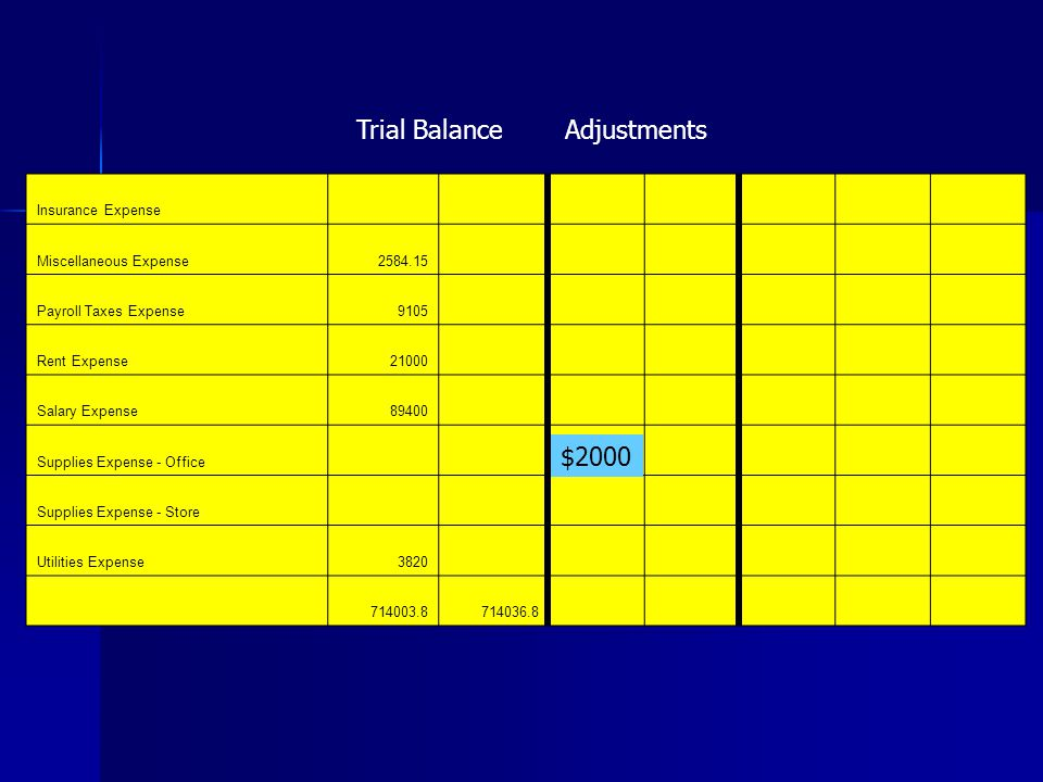 Trial Balance Adjustments $2000 Insurance Expense