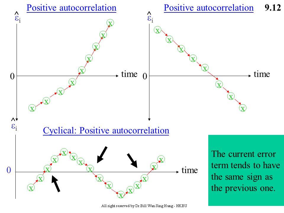 time i. ^ x. Positive autocorrelation. time. i. ^ x. Positive autocorrelation. time. i.
