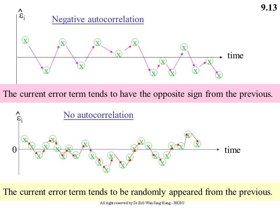 Negative autocorrelation