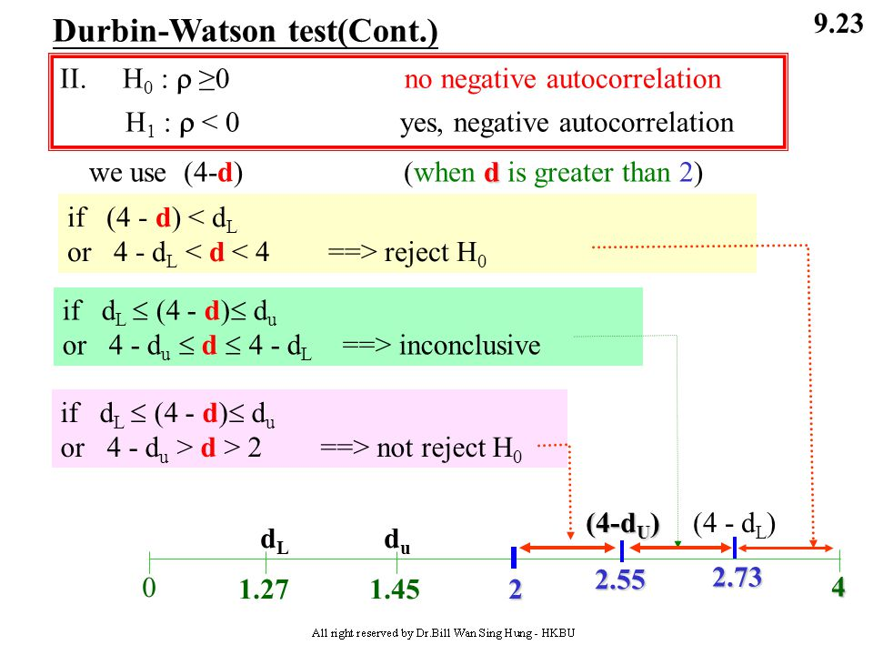 Durbin-Watson test(Cont.)