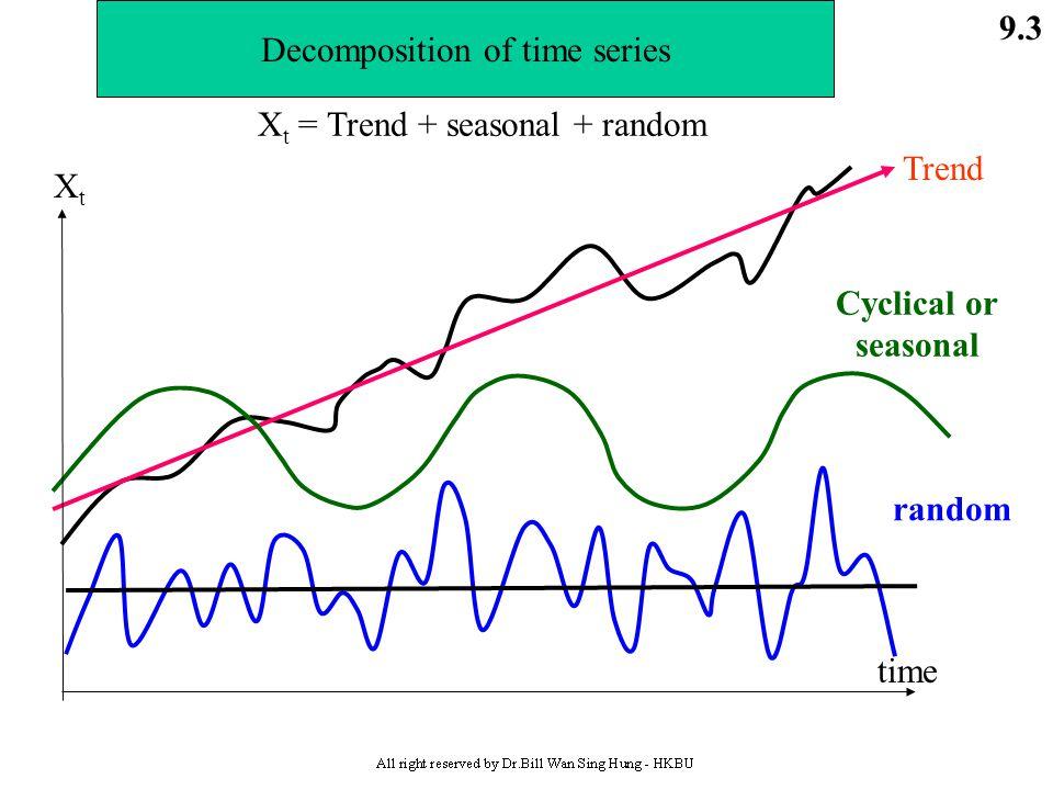 Cyclical or seasonal random