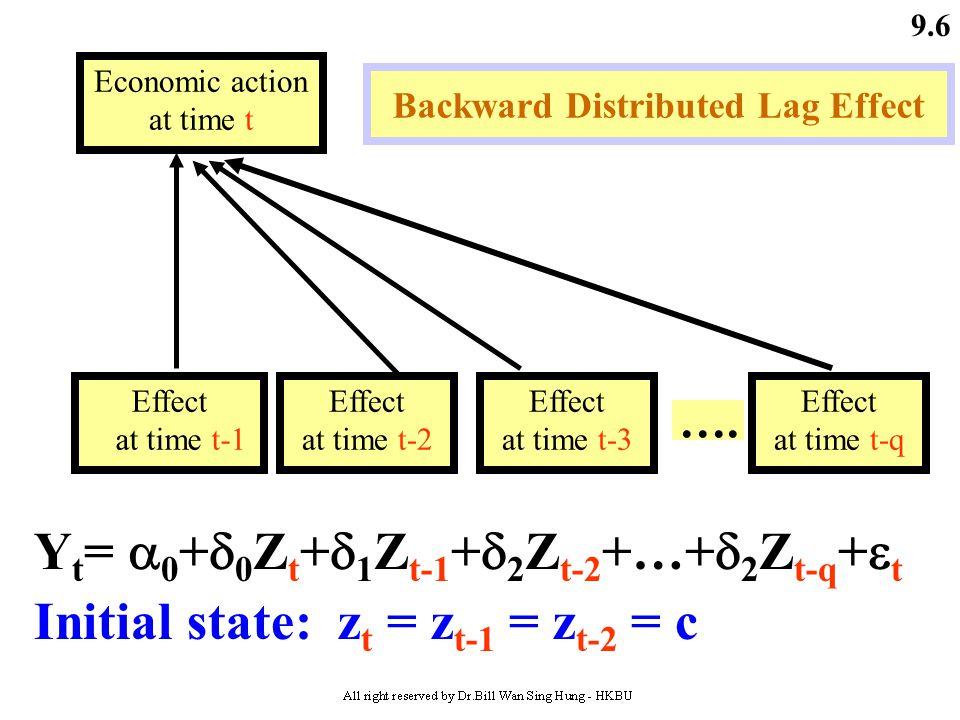 Backward Distributed Lag Effect