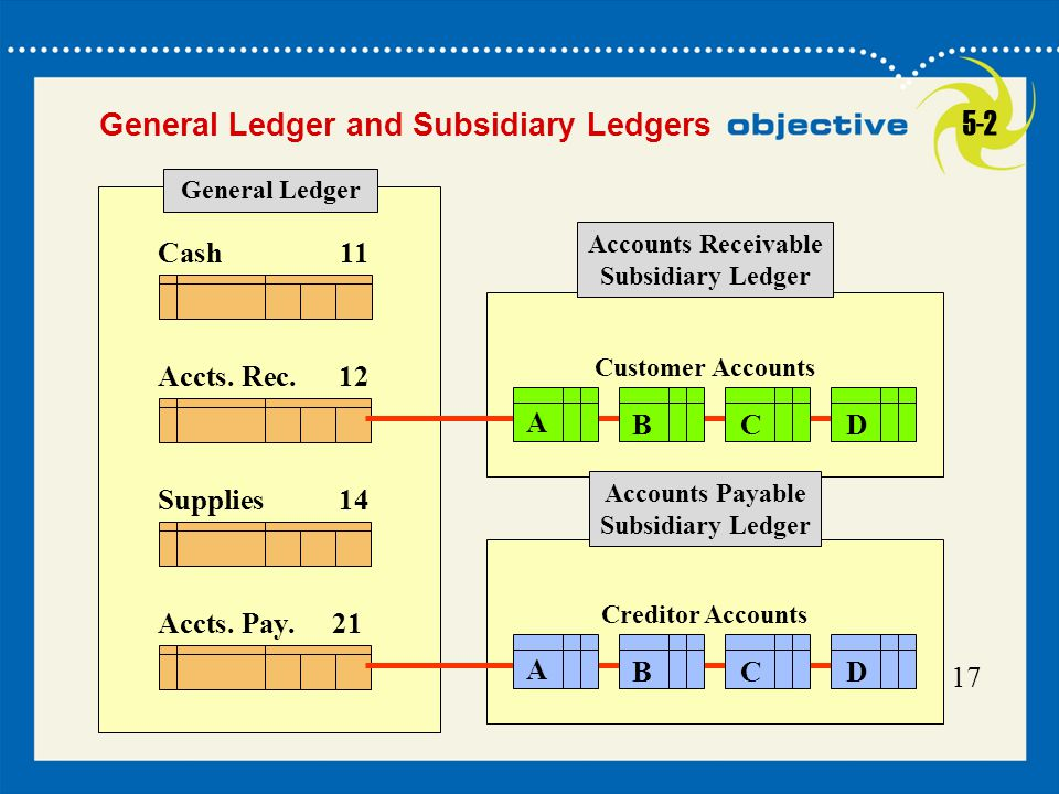 5-2 General Ledger and Subsidiary Ledgers A B C D Cash 11