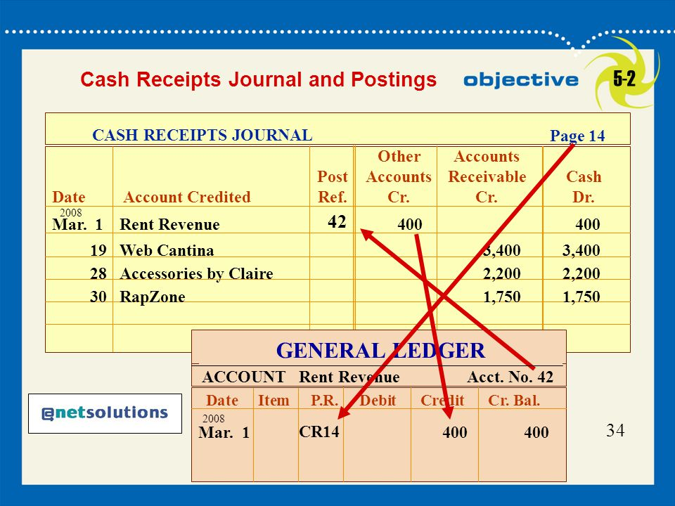 5-2 GENERAL LEDGER Cash Receipts Journal and Postings 42 34