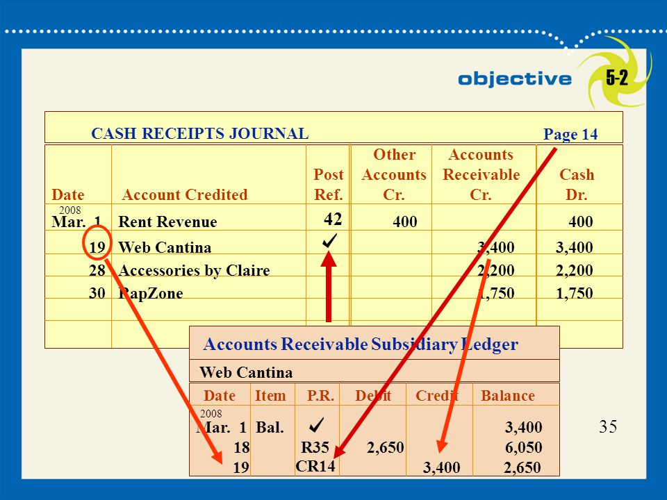 5-2 42 Accounts Receivable Subsidiary Ledger 35 CASH RECEIPTS JOURNAL