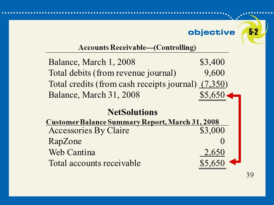 Total debits (from revenue journal) 9,600