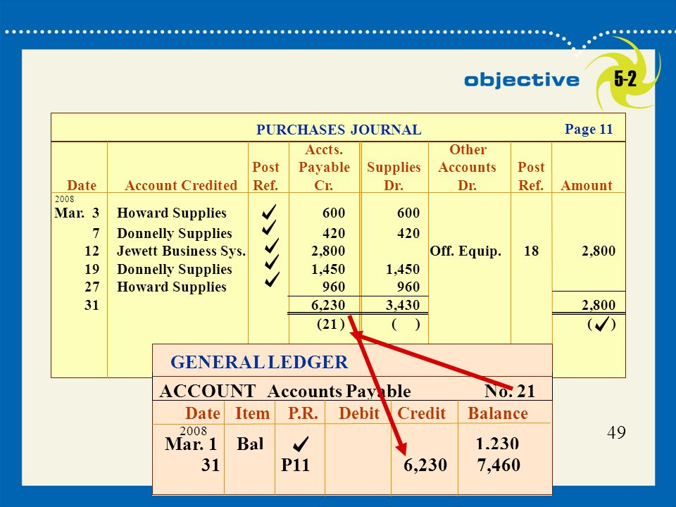 5-2 GENERAL LEDGER ACCOUNT Accounts Payable No. 21 49 Mar. 1 Bal 1,230