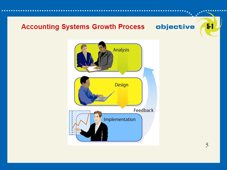 Accounting Systems Growth Process 5-1 5