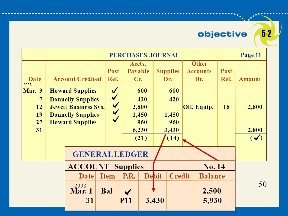 5-2 GENERAL LEDGER ACCOUNT Supplies No. 14 50 Mar. 1 Bal 2,500 31 P11