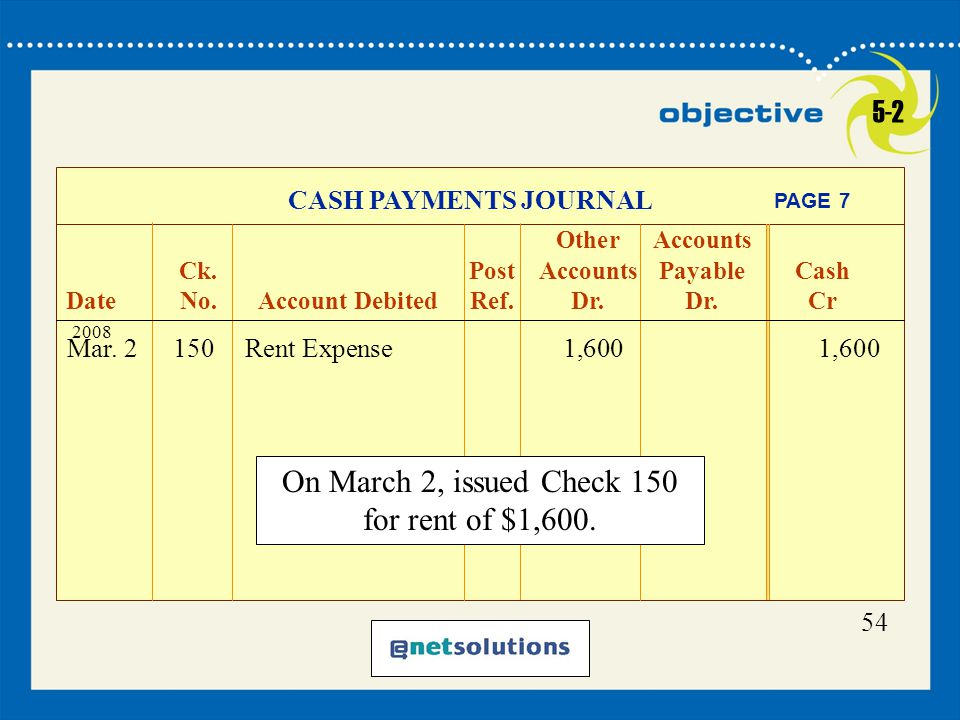On March 2, issued Check 150 for rent of $1,600.