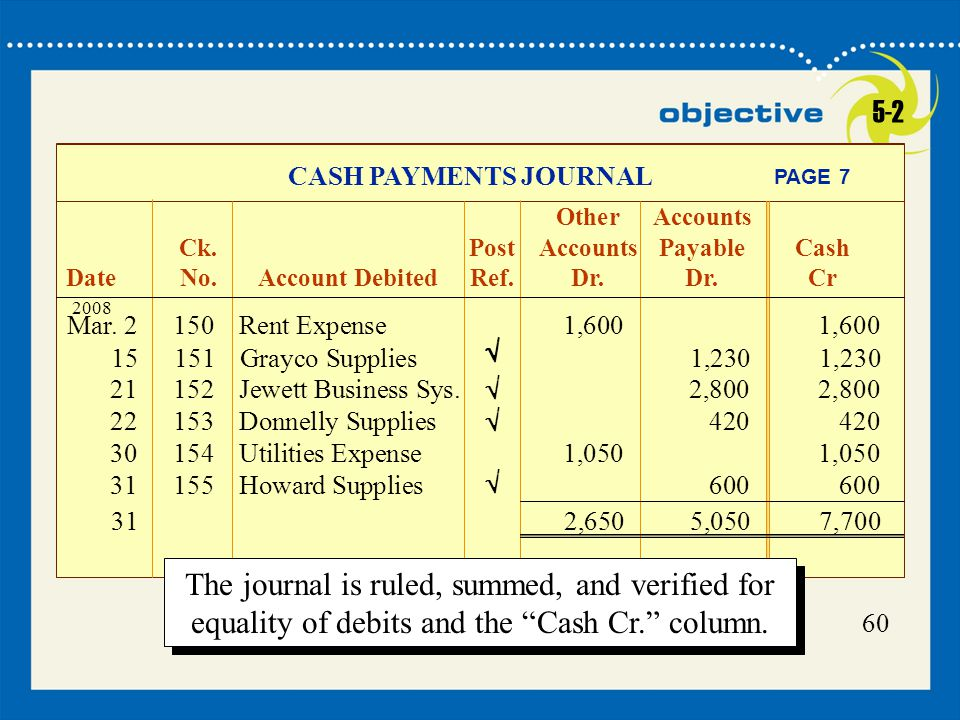 5-2 CASH PAYMENTS JOURNAL. Other Accounts. Ck. Post Accounts Payable Cash. Date No. Account Debited Ref. Dr. Dr. Cr.