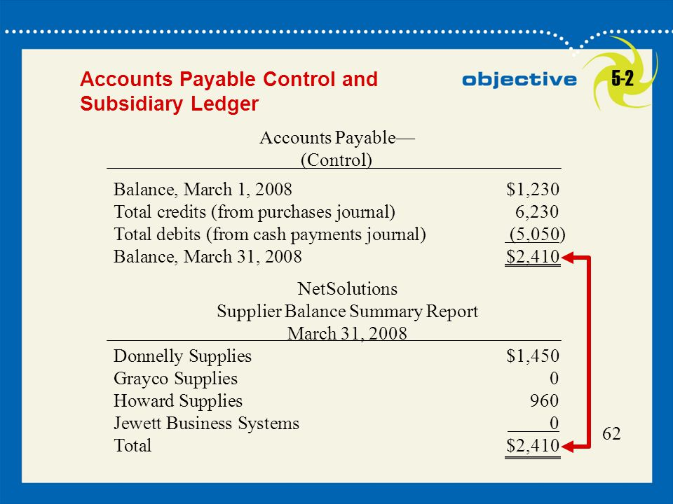 5-2 Accounts Payable Control and Subsidiary Ledger