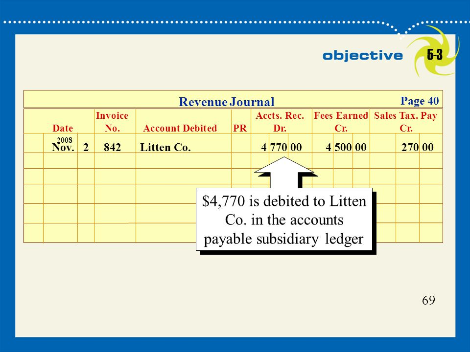 5-3 Revenue Journal. Page 40. Invoice Accts. Rec. Fees Earned Sales Tax. Pay. Date No. Account Debited PR Dr. Cr. Cr.