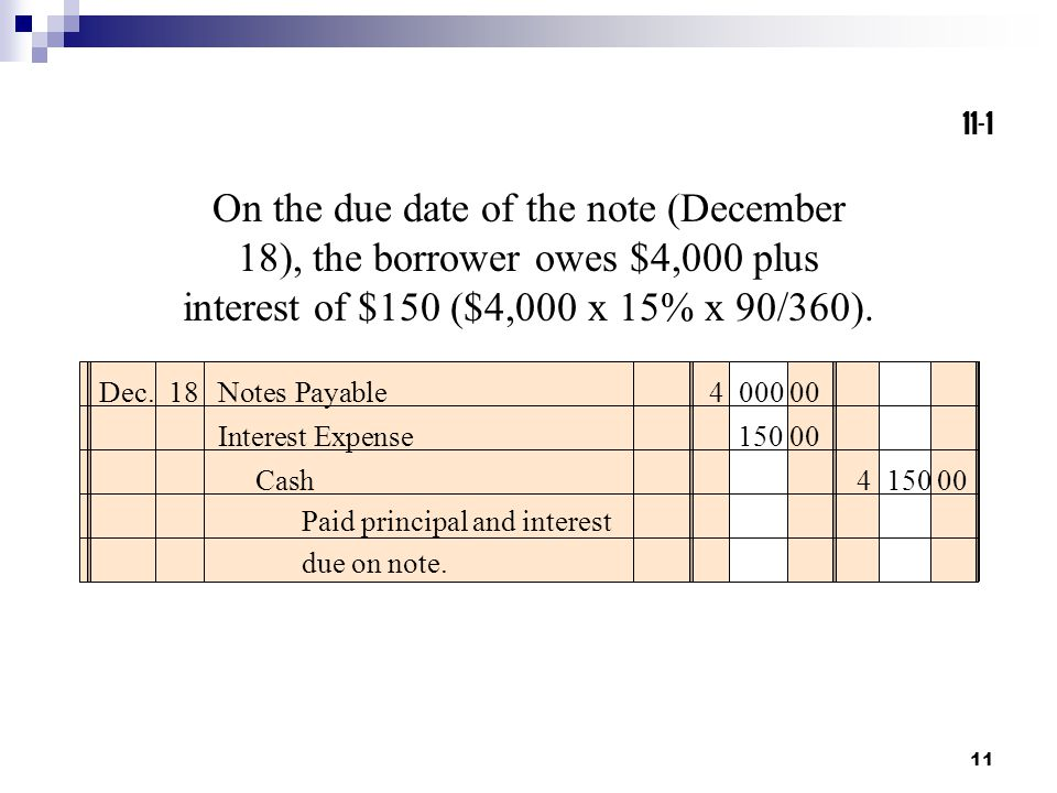 11-1 On the due date of the note (December 18), the borrower owes $4,000 plus interest of $150 ($4,000 x 15% x 90/360).