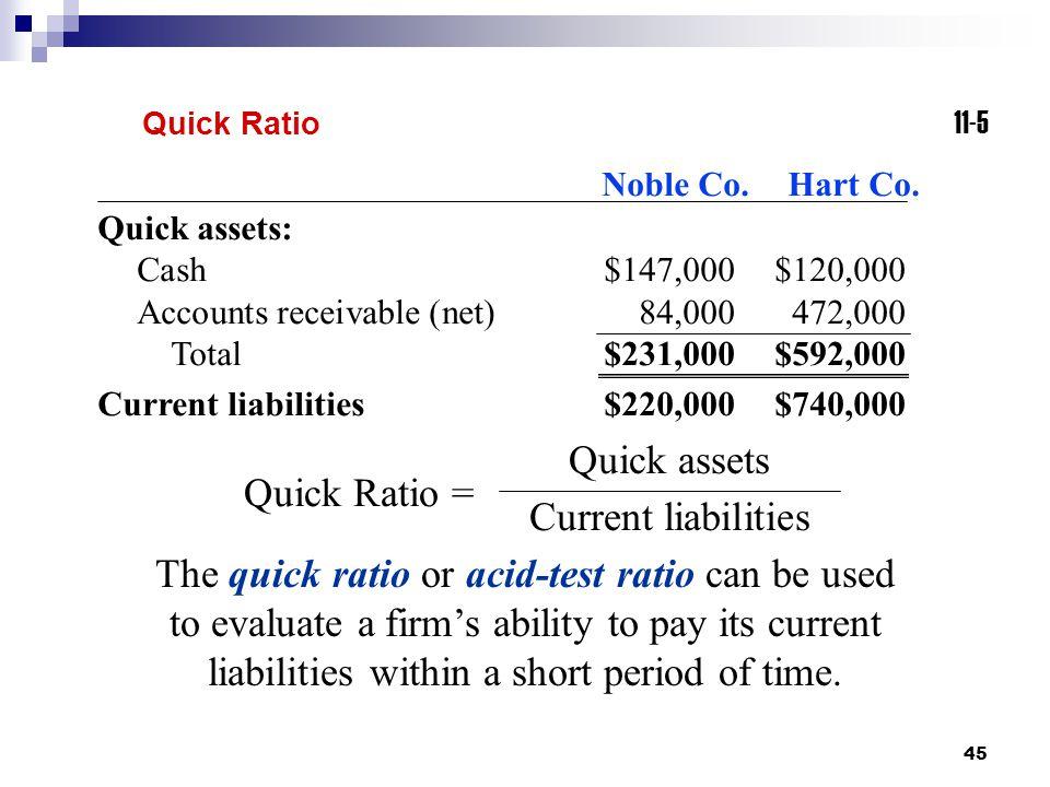 Quick assets Current liabilities Quick Ratio =