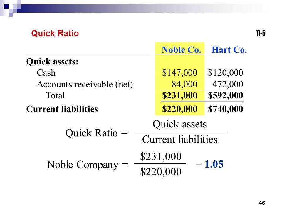 Quick assets Current liabilities Quick Ratio = $231,000 $220,000