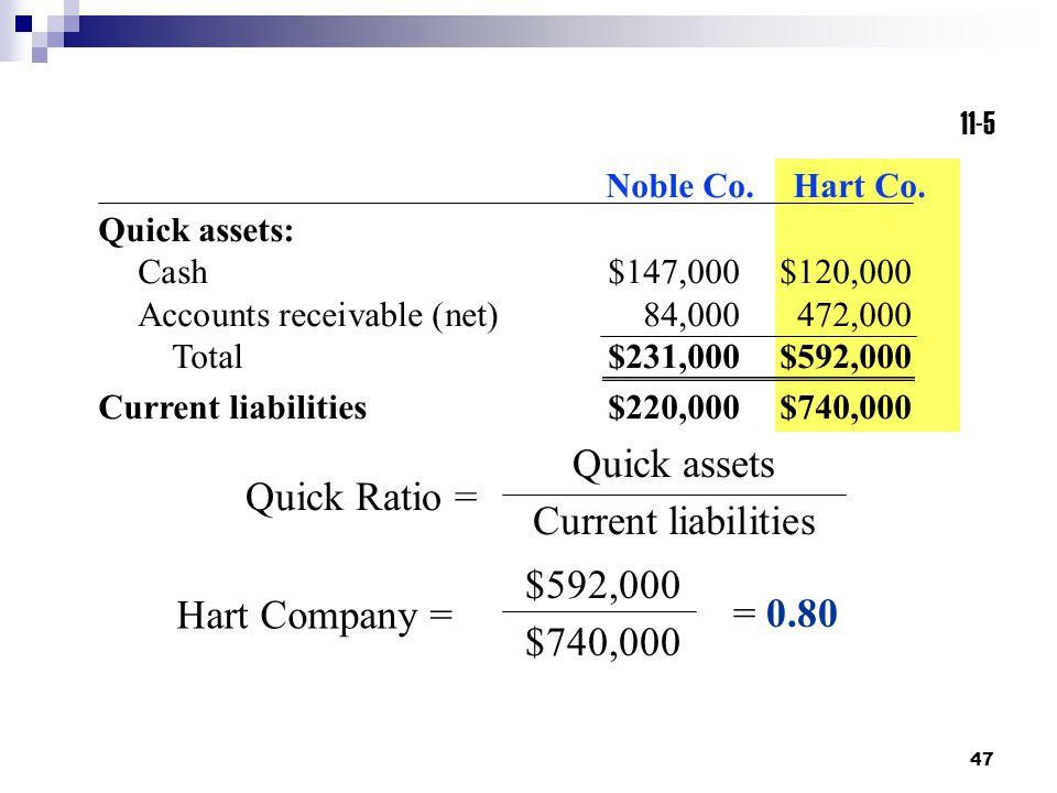 Quick assets Current liabilities Quick Ratio = $592,000 $740,000
