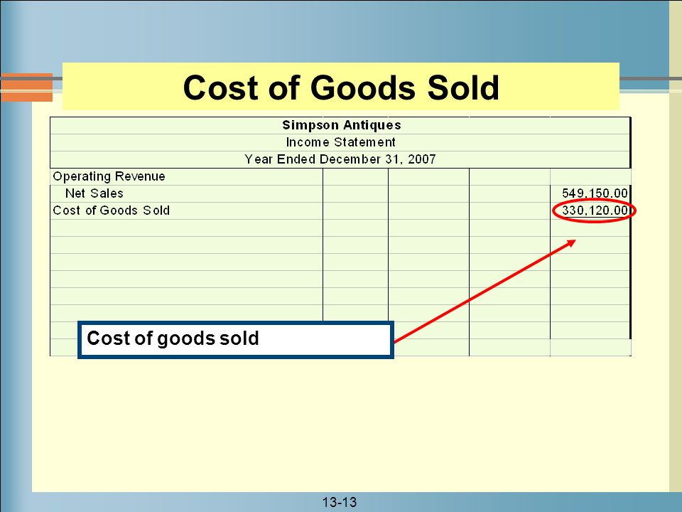 Cost of Goods Sold Cost of goods sold