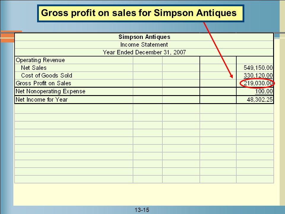 Gross profit on sales for Simpson Antiques