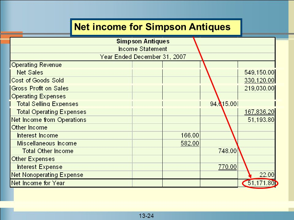 Net income for Simpson Antiques