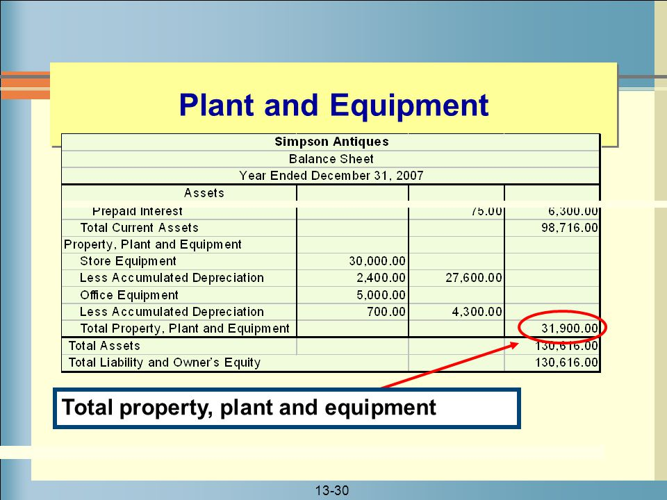 Plant and Equipment Total property, plant and equipment