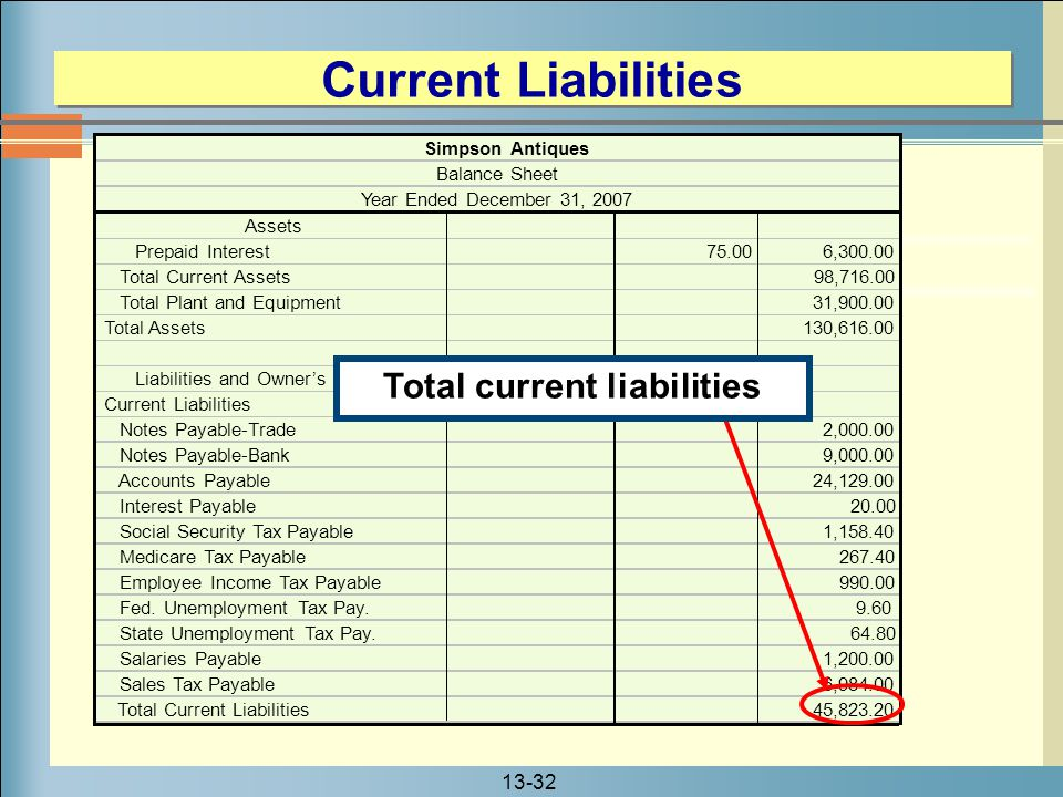 Total current liabilities