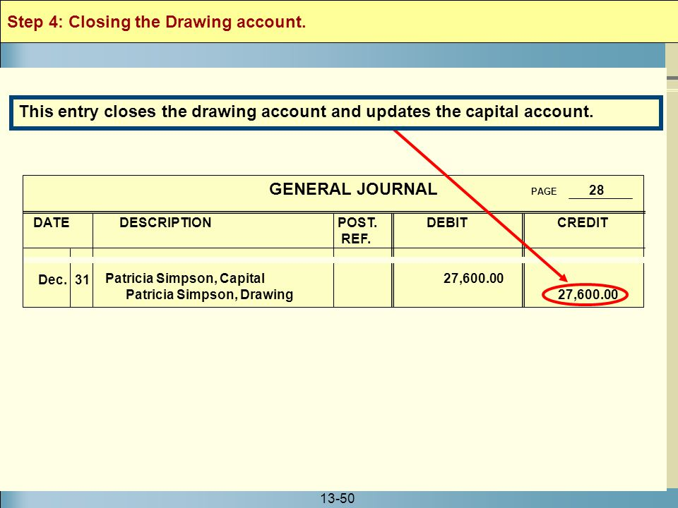 Step 4: Closing the Drawing account.