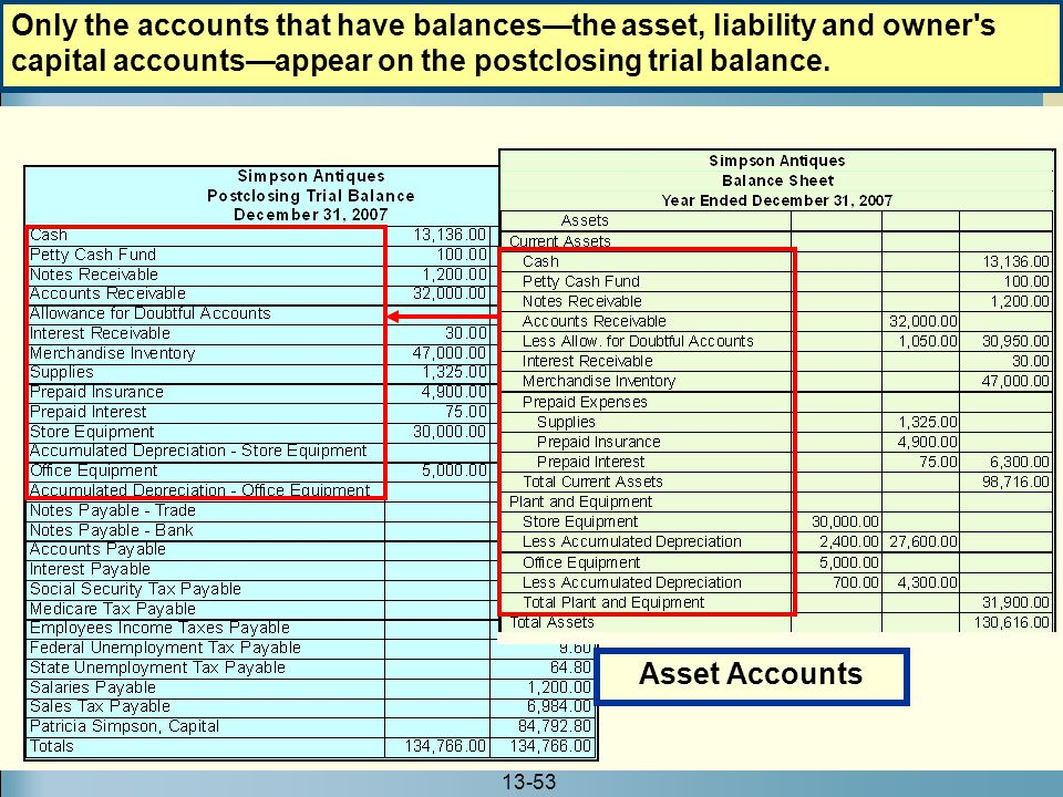 Only the accounts that have balances—the asset, liability and owner s capital accounts—appear on the postclosing trial balance.