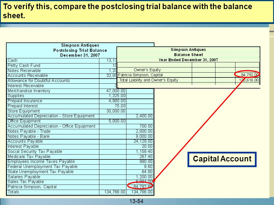To verify this, compare the postclosing trial balance with the balance sheet.