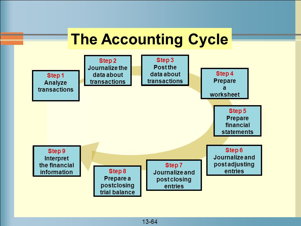 The Accounting Cycle Step 1 Analyze transactions