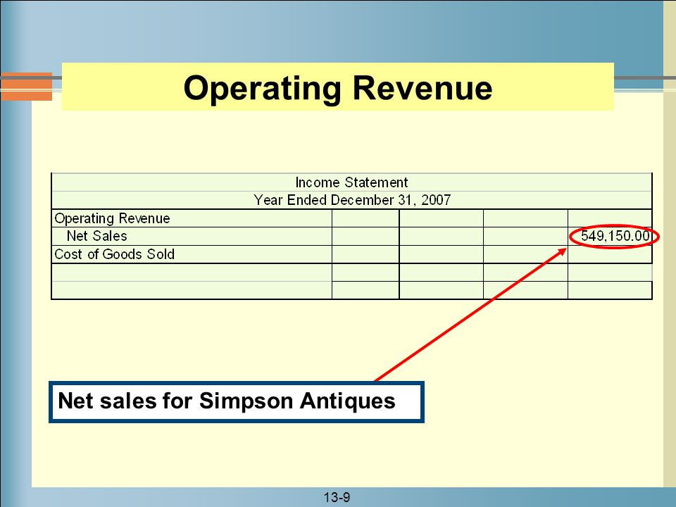 Operating Revenue Net sales for Simpson Antiques